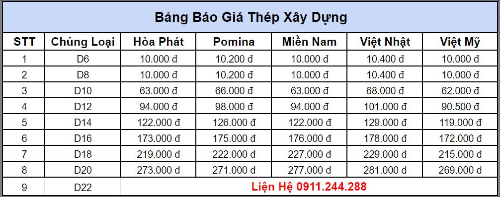 bảng báo giá thép xây dựng mới nhất
